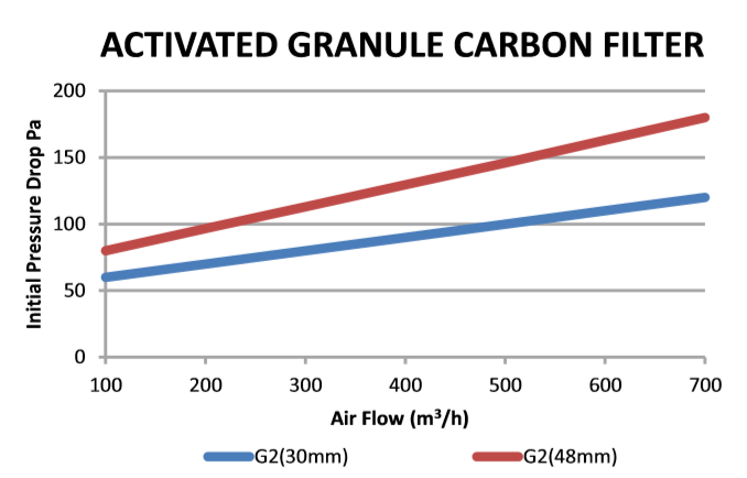 Active Carbon Panel Filters figure