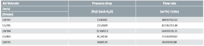 Air-side Pressure Drop Data D1000C