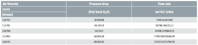 Air-side Pressure Drop Data D2000C