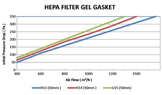Aluminum Hepa Filters (Gasket) figure