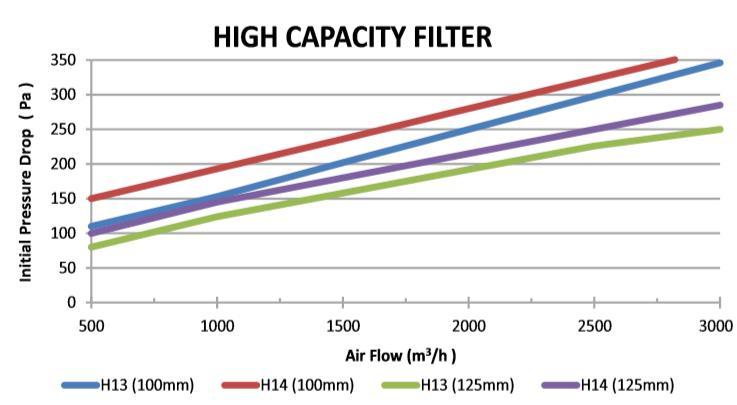 Aluminum Hepa Filters (Single Pleat) figure