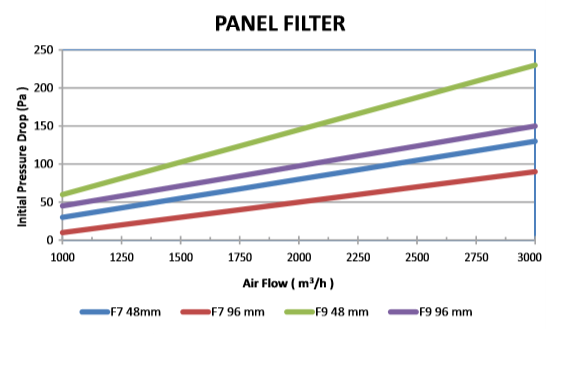 F7-F9 PANEL FILTER figure