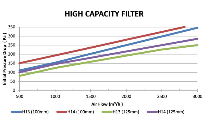 HIGH CAPACITY HEPA filter figure