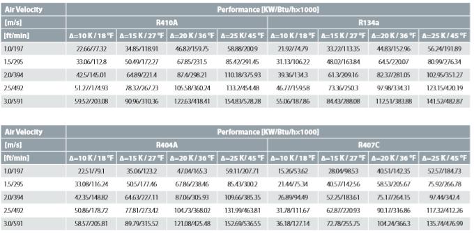 Performance Data D2000C