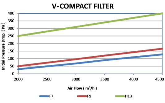 f7-f9 compact filter figure