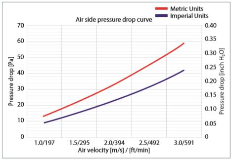 pressure drop curve D1000C