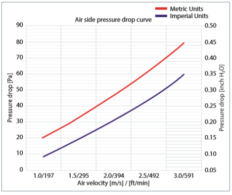 pressure drop curve D2000C